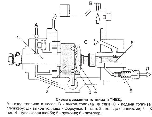 Схема топлива в карбюраторе